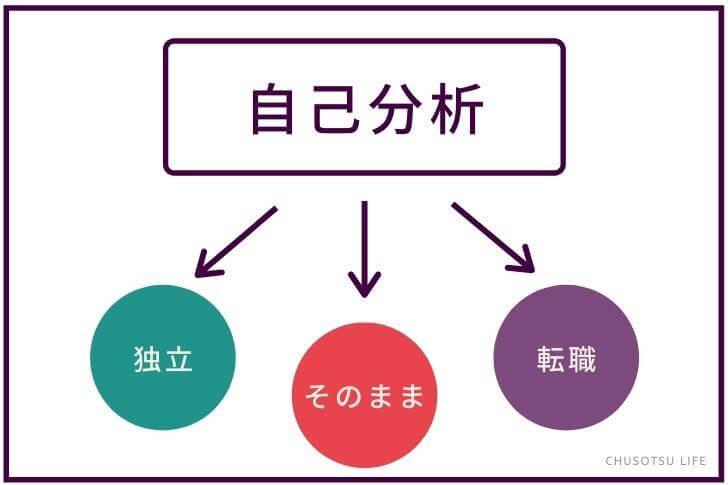 その①:現状理解・自己分析